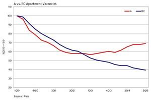 Vacancy Rates Are Already Rising