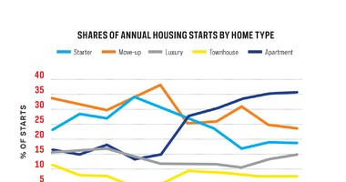 Housing Mix Is a Market Indicator