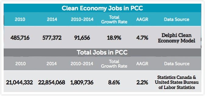 screenshot from West Coast Clean Economy