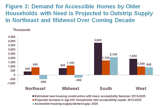 Forecast from the Harvard Joint Center for Housing Studies on needs for accessibility