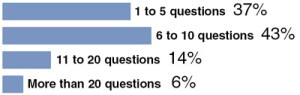 How many questions are on the oral survey?