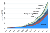 The Meteoric Rise of Solar, Through the Lens of Building Permit Data
