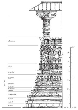 The Temple Architecture of India is richly illustrated with diagrams of specific buildings, such as the 12th century Navalakha temple, in the town of Sejakpur in western India. Each of the design elements has its corresponding term in ancient Sanskrit, such as grasapatti for the frieze of monster faces.