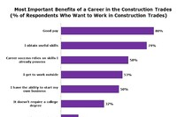 Why Don't Young Americans Want to Do Construction Work?
