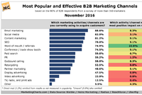 Email Reigns As Most Popular B2B Customer Acquisition Channel, But W-O-M Has Biggest Revenue Impact