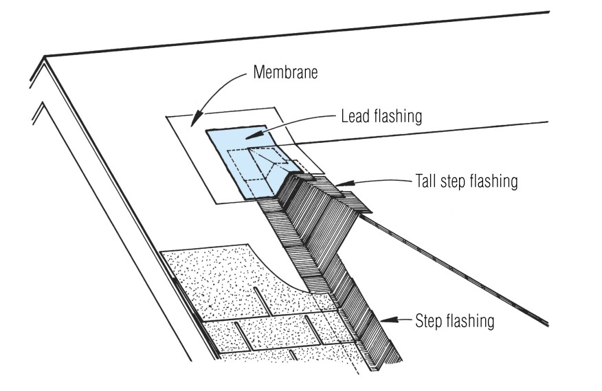 The top corners of a shed dormer are particularly susceptible to leaks. Use tall pieces of sidewall flashing, combined with a lead flashing patch.