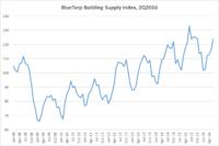 New Economic Indicators Point to Slowdown by LBM Customers
