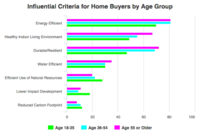 Green and Healthier Homes Report Shows Remodelers Are Making Strides