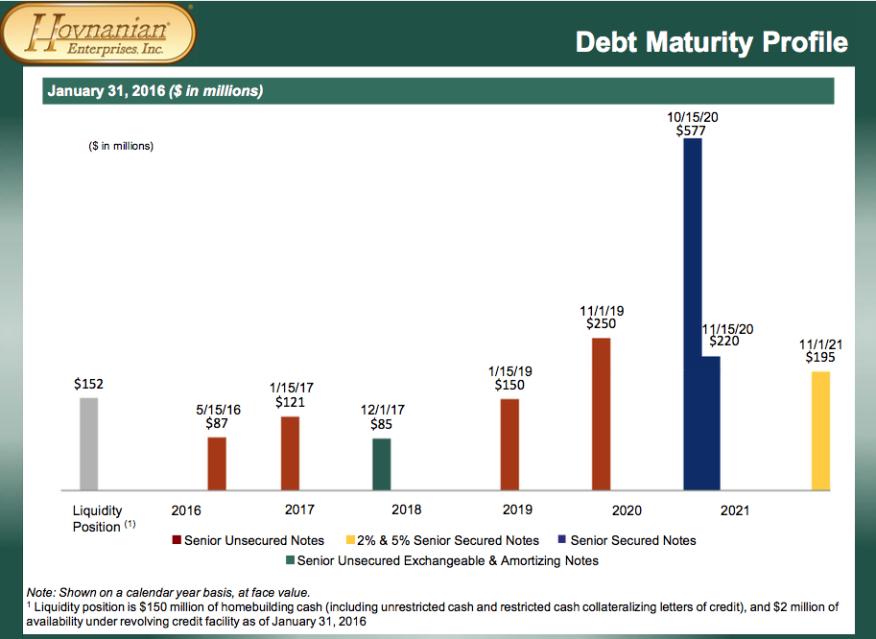 Hovnanian debt profile