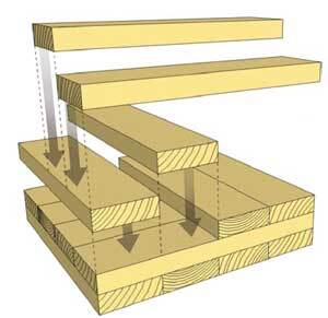 BEAM ME UP: Cross-laminated timbers are created by gluing together blocks of solid-sawn lumber, and then setting the next layer of blocks at a right angle to the previous layer. Do this for several layers and you have a product that can hold its own as a beam or wall in a high-rise building. Hundreds of structures in Europe already use it.