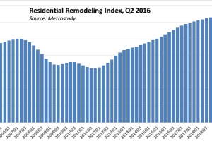 Remodeling's Growth Pace Quickened in 2Q, RRI Shows
