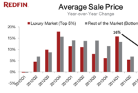 Deluxe Reduction: Luxury Home Prices Show Little Growth in Q1