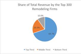 The 2017 Remodeling 550 List Remodeling Remodeling Market Data Remodeling Trends