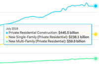Single-Family Construction Spending Dips for Fifth Month