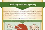 Rent Reporting Helps Subsidized Renters Build Credit