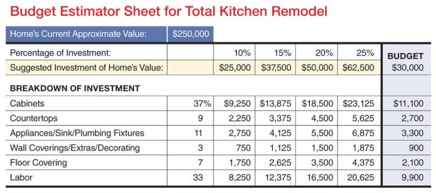 K B Budget Worksheet Remodeling Kitchen Sales Systems