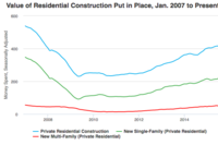 Private Residential Construction Spending Edges Higher