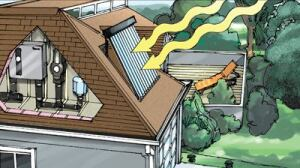 IN HOT WATER:Solar thermal is the term for using the heat energy of the sun to directly warm air or (primarily) water  for distribution through the house using a heat exchanger. Though  somewhat more cumbersome, evacuated tube technology (shown)—in  which water or air is run through a tight array of dual-glass cylinders to  collect and transfer the heat—can heat up to 100 gallons of water per  day, cut hot water bills by half or more, and reduce a home's overall energy  consumption by up to 30 percent. When combined with a tankless, on-demand  water heater system (also serving as an on-grid backup), the energy (and  water) savings are even higher.