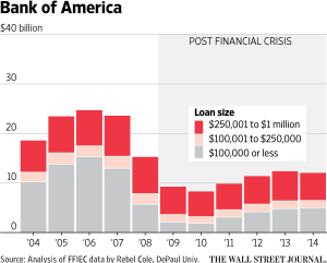 Bank of America total annual loans by size, per Wall Street Journal.