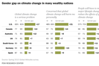Men Are Less Concerned About Climate Change Than Women
