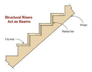 Figure 15. Offsetting the riser layers allows them to support both the front and rear of the treads. In this configuration, the risers act like beams to transfer the loads from the treads to the inner and outer stringers, eliminating the need for middle stringers on most stairs.