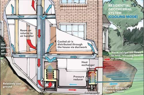 Geothermal Heating And Cooling Systems Are A Viable