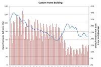 Custom Home Building Steadies in Second Quarter of 2016