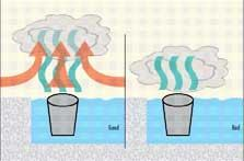 This diagram shows how your air circulation system should handle the dry ice test (left). As illustrated, the dry ice vapor should be lifted away from the pool water, into the air and out the ventilation system. If the vapor lies still over the water (right), you have a problem. For a closer look, click on the image.