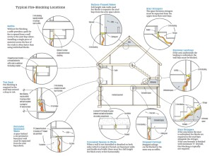 Local fire-blocking locations in a home, and why builders fail code inspection.