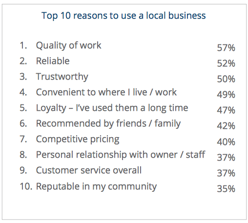 Ten Reasons to Use a Local Business. Photo courtesy Yodle.