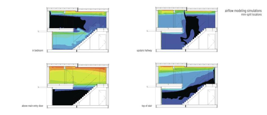 Airflow modeling simulations.