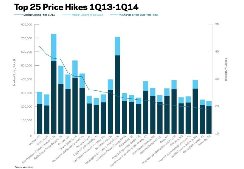 Top 25 New-Home Price Hikes in 2014