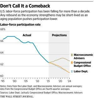 Labor Force Participation Rates, three projections, per the Wall Street Journal