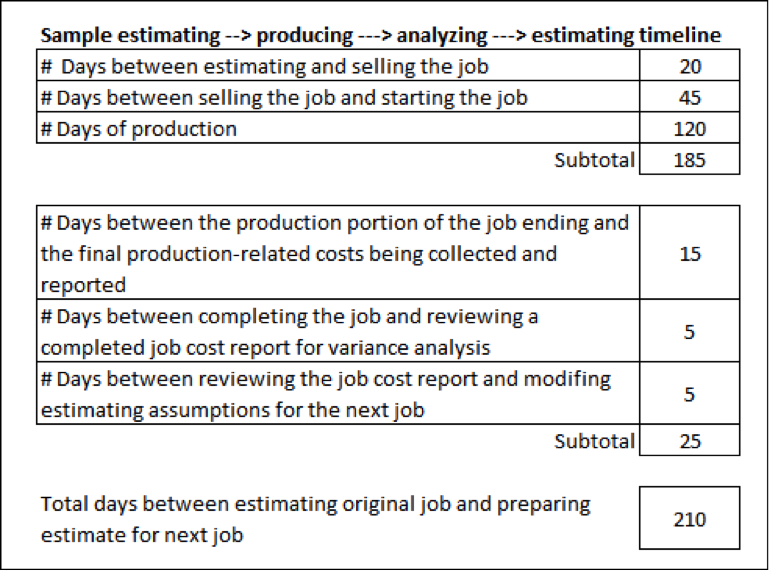 Planning chart to use in determining how long a project might take.
