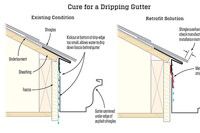 Fixing a Dripping Gutter