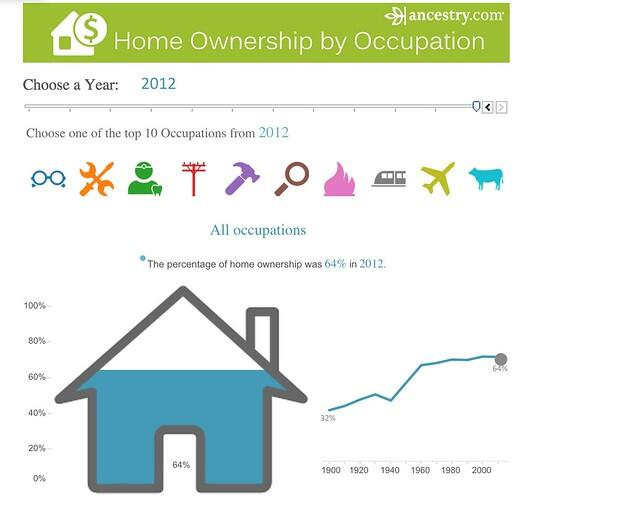 Top 10--and Bottom 10--Occupations for Homeownership