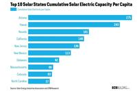 Top 10 States for Solar Capacity