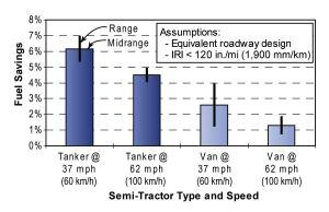 Fuel consumption savings on concrete versus asphalt pavements.