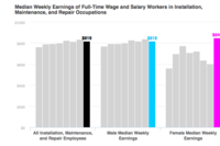 Wage Gap Narrows for Female Construction Workers in 2Q2016