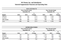 M/I Maintains Profit Despite Stucco Charge