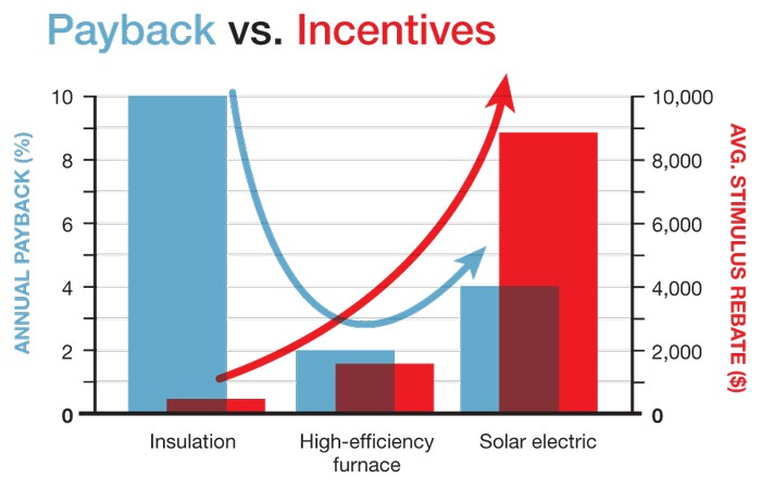 Relatively low-cost efficiency improvements often are more cost-effective than more heavily incentivized improvements, says Matt Golden of Sustainable Spaces.