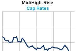 Transactions, Cap Rates Fall in April