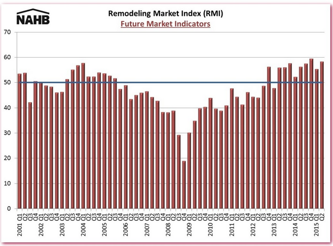 Remodeling Market Firing on All Cylinders
