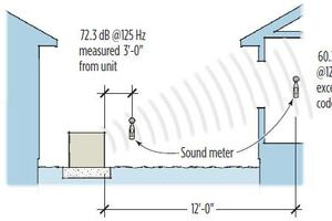 Soundproofing Outdoor Generators and Condensers