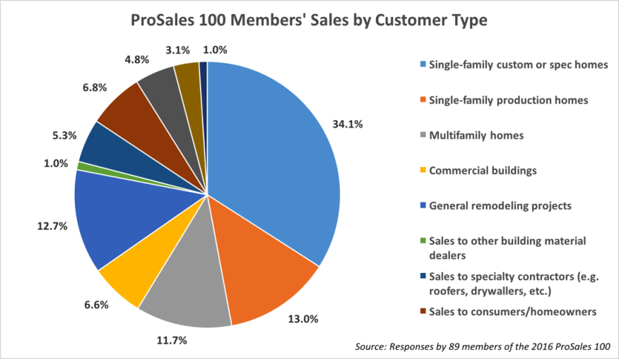 Pie chart showing the 2016 ProSales 100 members' sales by customer type