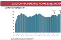 Calif. Pending Sales Up Y-O-Y, Down Sequentially, in October