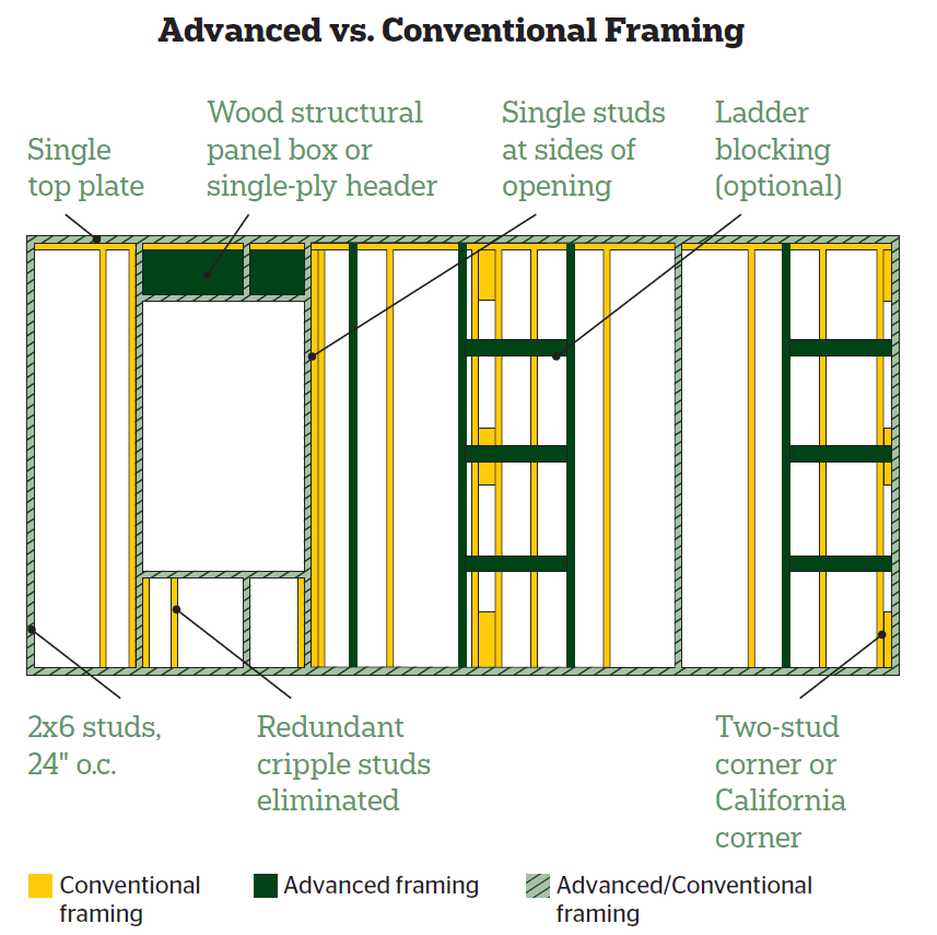 Upgrade your framing advanced framing techniques from apa for Engineered wood framing