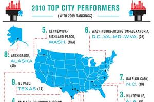 2010 Best-Performing Cities