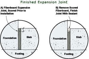 Fiberboard expansion joint material permits slab movement. For a finished appearance, score the fiberboard on a table saw. Finish the joint with sealant.