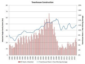 Townhouse construction rates and share of single-family for-sale market, per the Census Bureau.